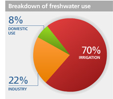 UN-water-use-graph