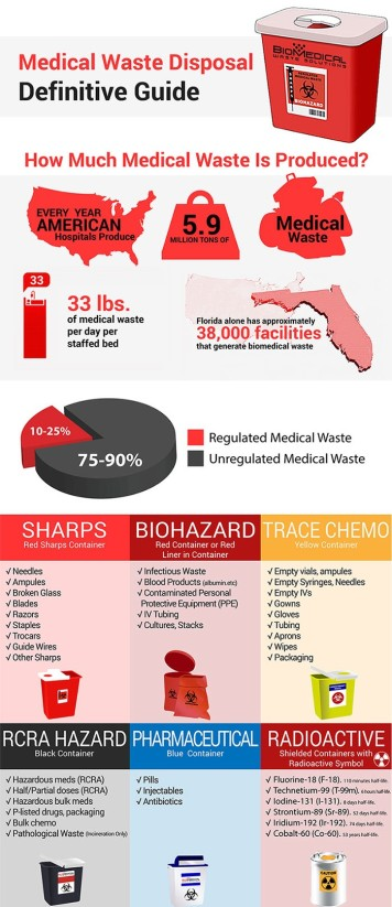 Medical-Waste-Disposal-Definitive-Guide-Infographicvdgs