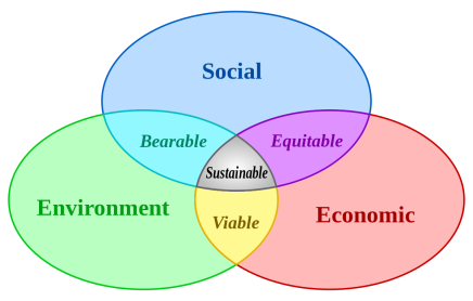 1200px-Sustainable_development_svg