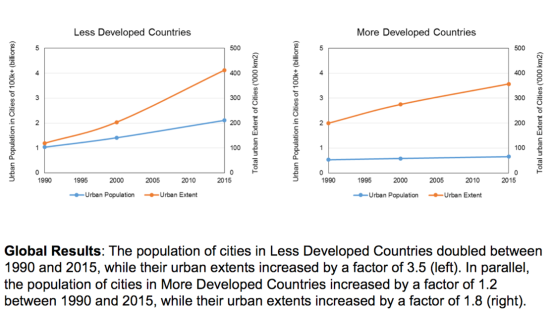 Urban-Sprawl-Data-graphs