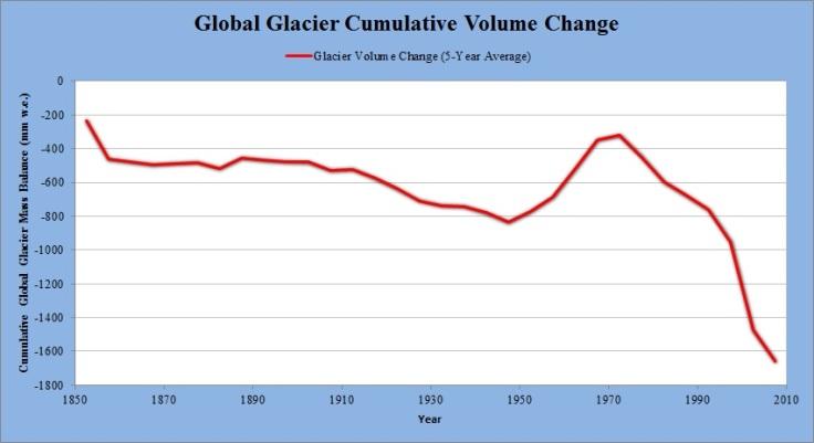 GlobalGlacierVolumeChange