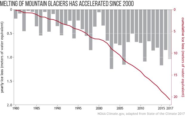 SotC2017_07_Glaciers_lp_graph_620